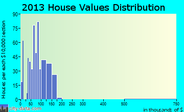 Brookdale home values distribution