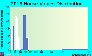 Bucksport home values distribution