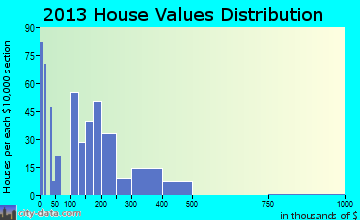 Oakhurst home values distribution