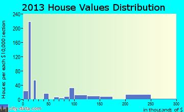 Cane Savannah home values distribution