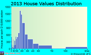 Charleston home values distribution