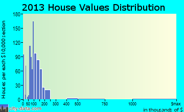 Clover home values distribution