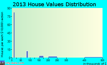 Coronaca home values distribution