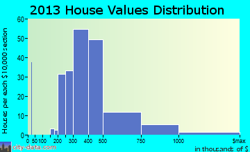 Oak View home values distribution