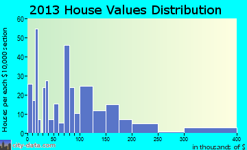 Cottageville home values distribution