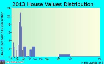 Donalds home values distribution