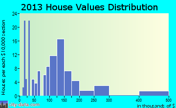 Due West home values distribution