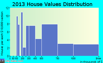 Occidental, CA house values