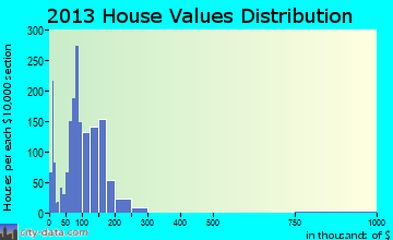 Dentsville home values distribution