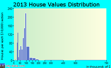 Dunean home values distribution