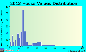 Eastover home values distribution