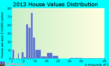East Sumter home values distribution