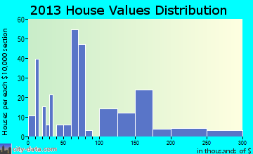 Elloree home values distribution