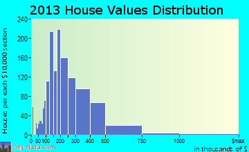 Five Forks home values distribution