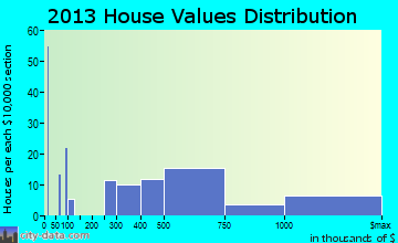 Folly Beach home values distribution