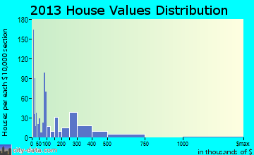 Oceano home values distribution