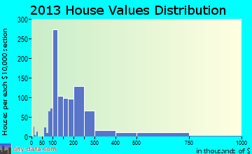 Fort Mill home values distribution