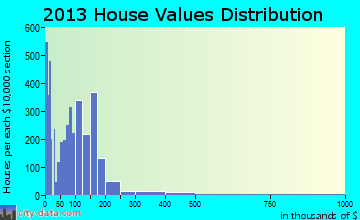 Oildale home values distribution