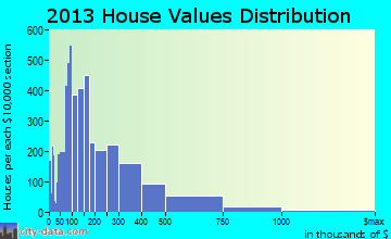 Greenville, SC house values