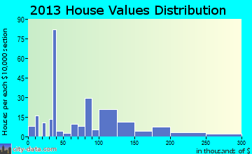 Harleyville home values distribution