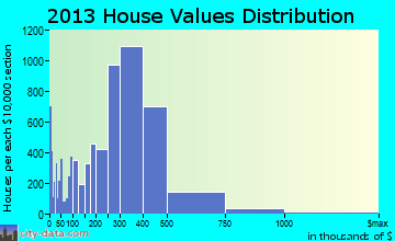 Oceanside home values distribution
