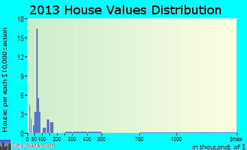 Hodges home values distribution