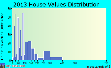 Holly Hill home values distribution