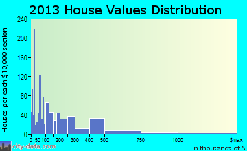 Hollywood home values distribution
