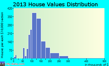 Irmo home values distribution