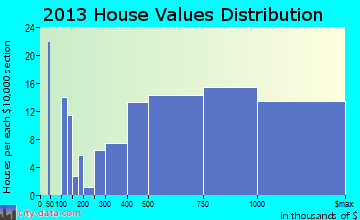 Isle of Palms home values distribution