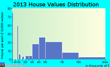 Ojai home values distribution