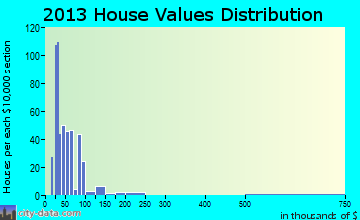 Judson home values distribution