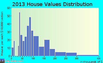 Kingstree home values distribution