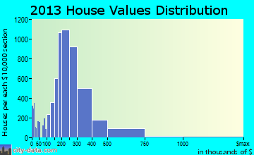 Hoover home values distribution