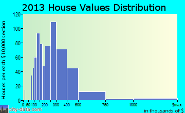Lake Wylie home values distribution