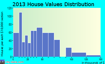 Lancaster Mill home values distribution