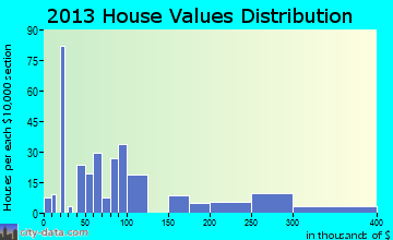 Lincolnville home values distribution