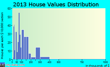 Loris home values distribution