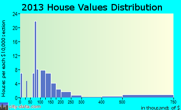 McConnells home values distribution