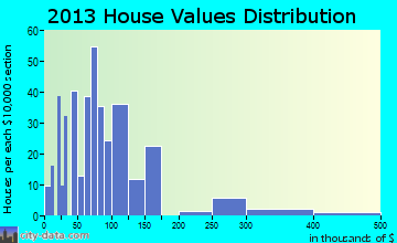McCormick home values distribution