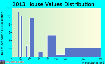 Modoc home values distribution