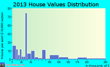 Mayesville home values distribution