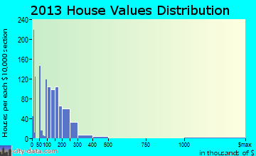 Moncks Corner home values distribution