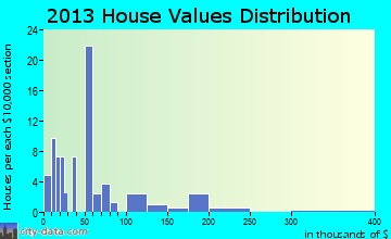 Mount Croghan home values distribution