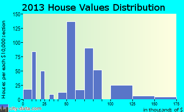 Murphys Estates home values distribution