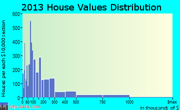 Myrtle Beach home values distribution