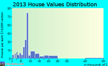 Norris home values distribution