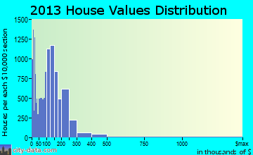 North Charleston home values distribution