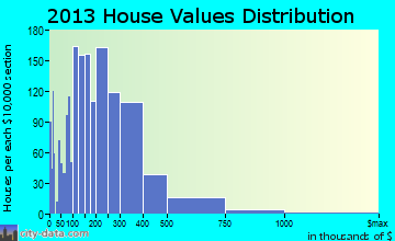 North Myrtle Beach home values distribution