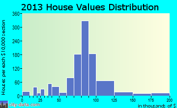 Orosi home values distribution